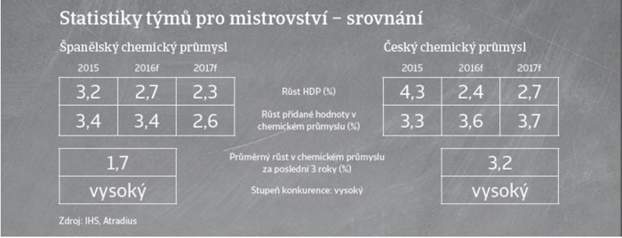 (CZ) Souboj průmyslových odvětví - Španělsko versus Česká republika