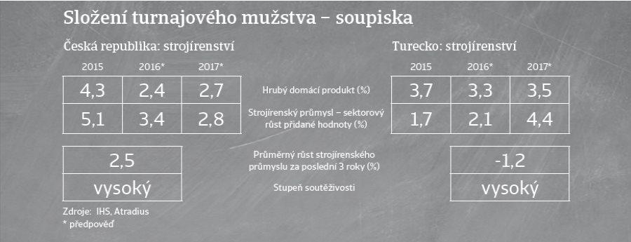 (CZ) Souboj průmyslových odvětví - Česká republika versus Turecko