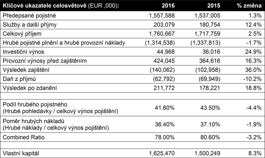 Výroční zpráva 2016 - Klíčové ukazatele