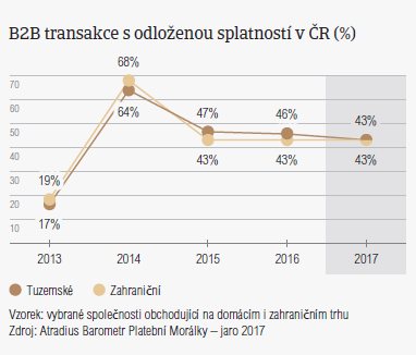 B2B transakce s odloženou splatností v ČR