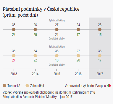 Platební podmínky v České republice