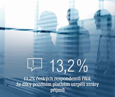 Ztráta příjmů v České republice